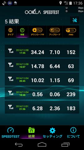 SpeedTest 結果